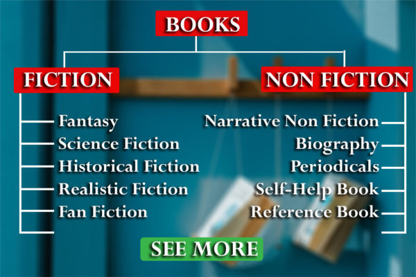 Flowchart of Genres of Books