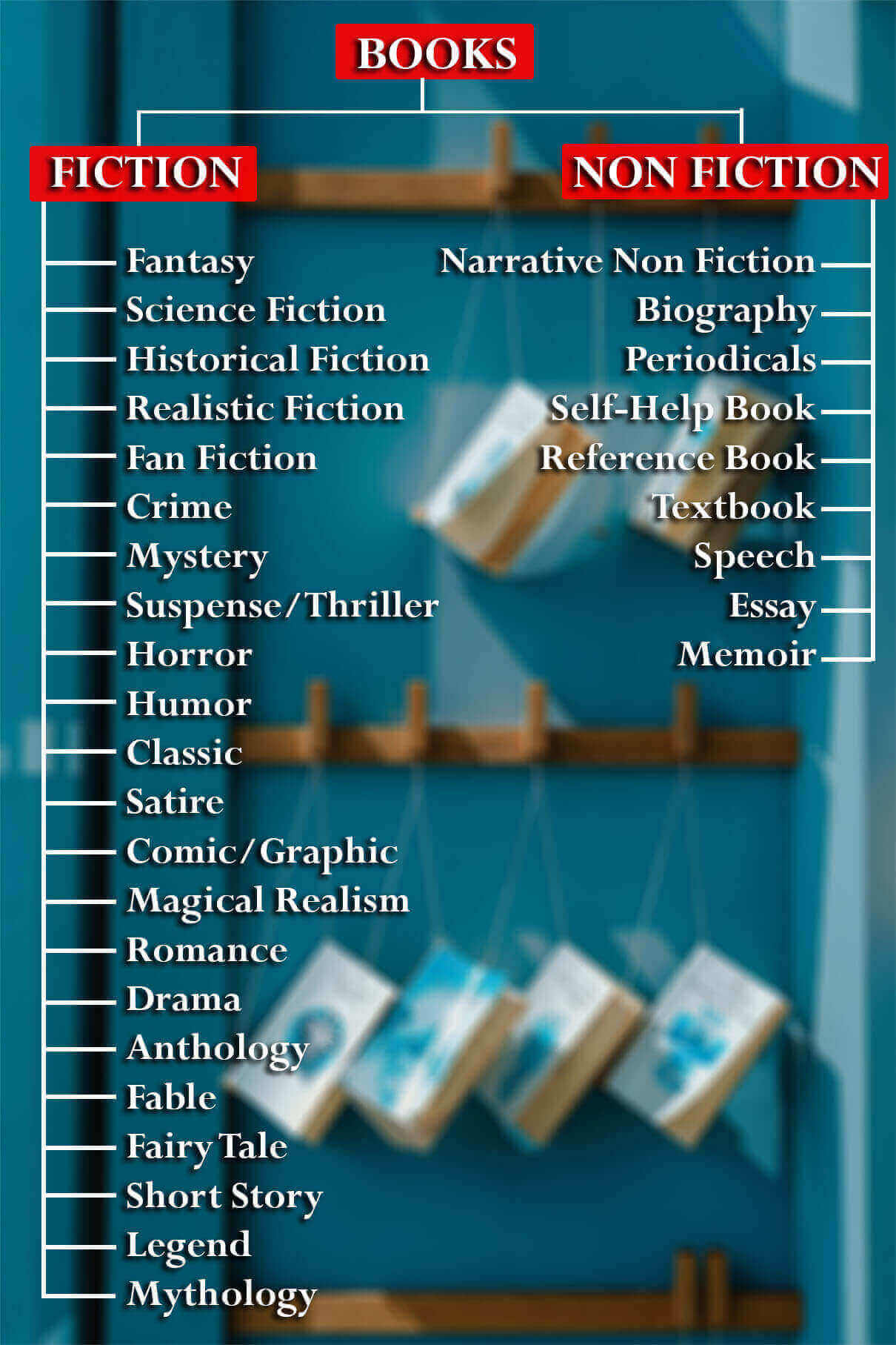 Different Types or Genres of Books With Examples